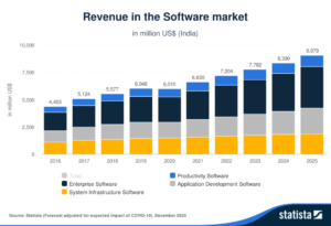 revenue-in-the-software-market