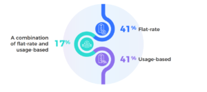shorter-billing-cycles-and-usage-based-pricing-are-growing-in-popularity