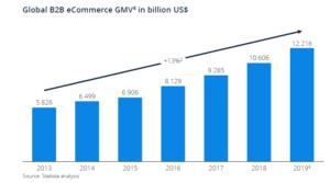 Global-B2B-eCommerce-GMV-Statista