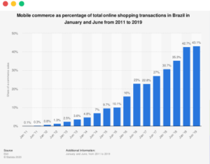Mobile-Commerce-in-Brazil