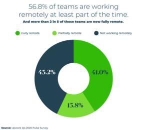 Most-profitable-ecommerce-niches-teams-working-remotely