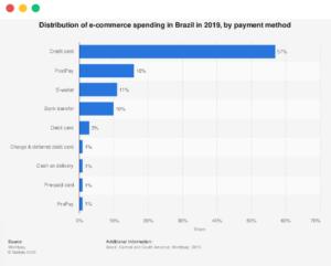Payment-Methods-in-Brazil