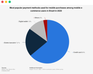Popular-Payment-Methods-for-Mobile-Purchases-in-Brazil