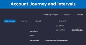 account-journey