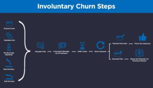 involuntary-churn-steps