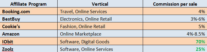 Sell digital goods as an aff1