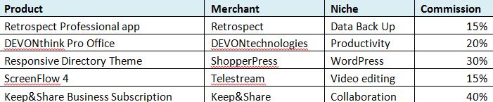 Sell digital goods as an aff3