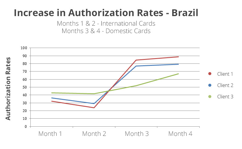 brazilian-sales-conversion-rate2