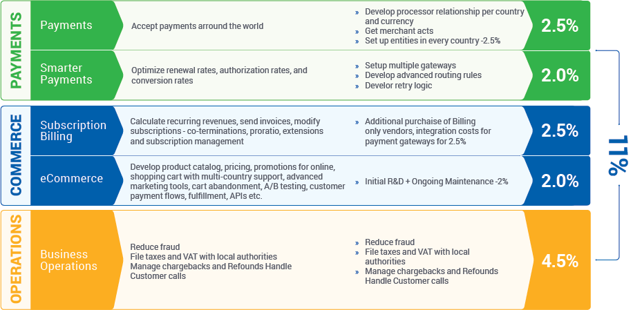 operations commerce payments
