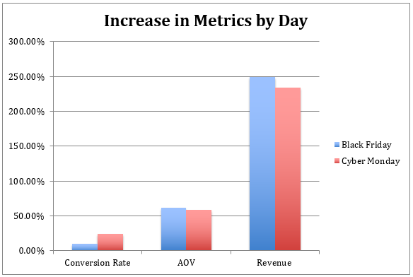 increase in metrics by day