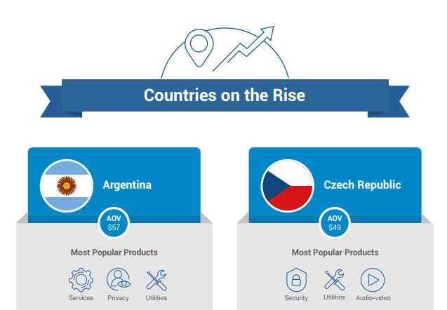 countries on the rise digital commerce