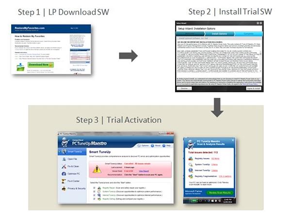 trial workflow chart SaaS