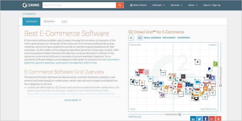 g2crowd review saas