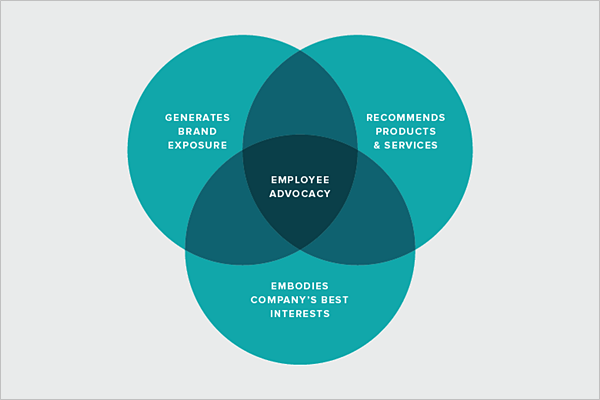 employee advocacy social