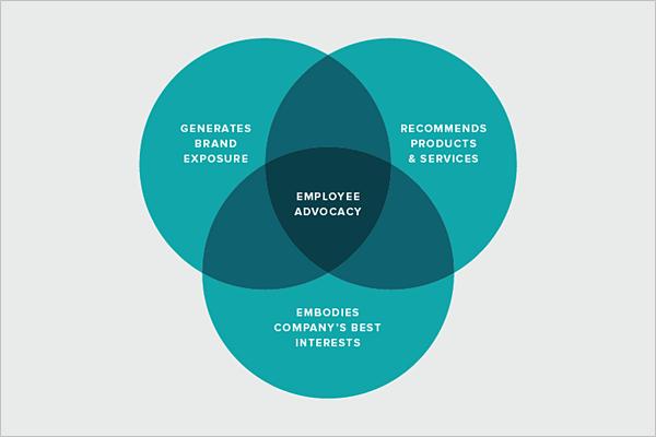 employee advocacy social