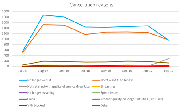 saas cancellation reasons