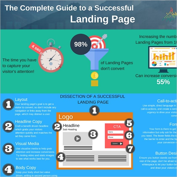 CRO infographic guide to a sucessful landing page