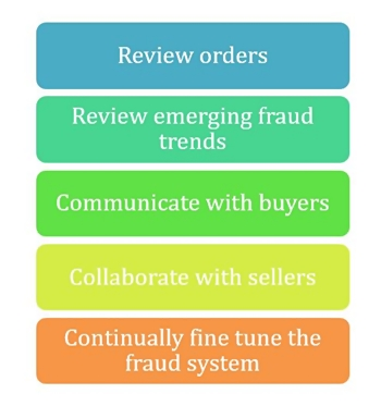 2CO fraud prevention