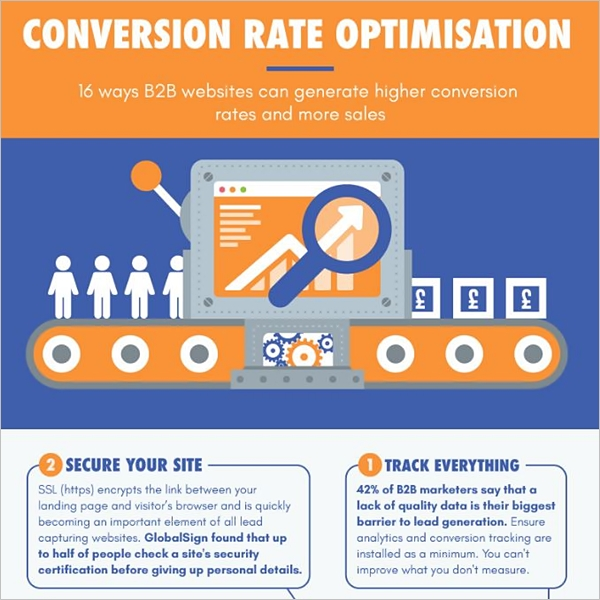 CRO optimisation infographic