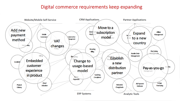 digital commerce expanding