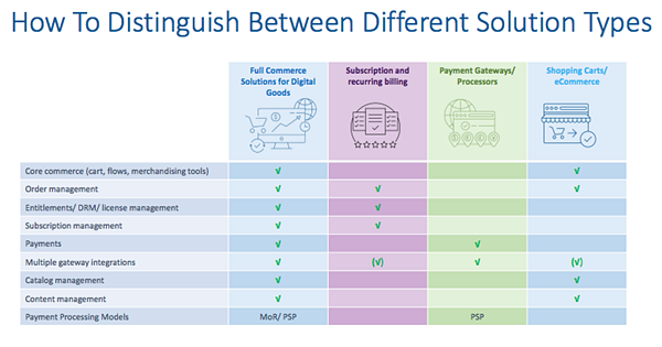 distinguish between solution types