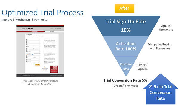 subscription insider optimized trial process
