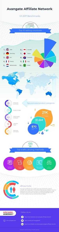 affiliates benchmark 2017