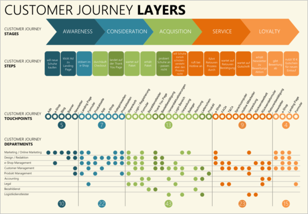 UX customer journey Layers