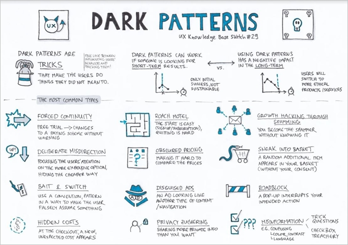 UX dark patterns