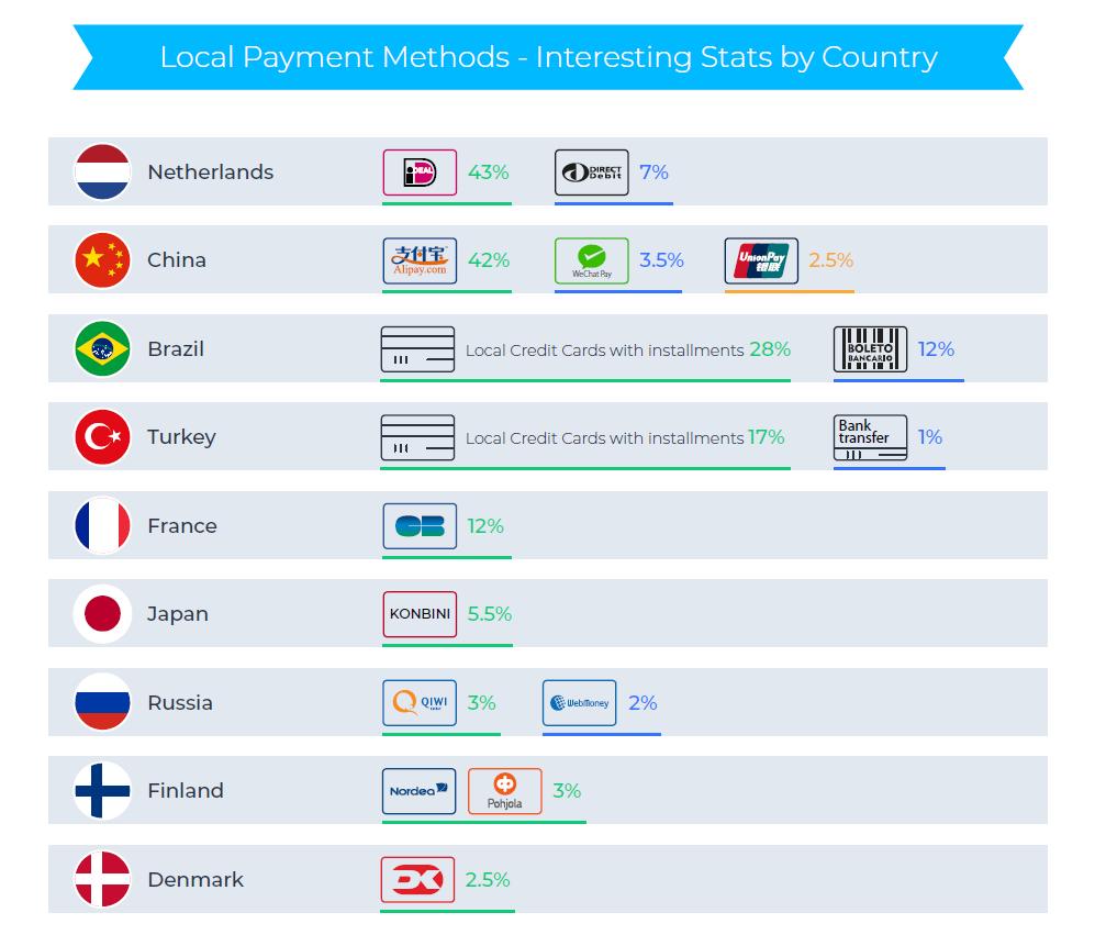Local Payment Methods - 2018 Q1