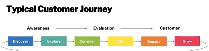 typical customer journey