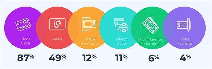 payment methods software