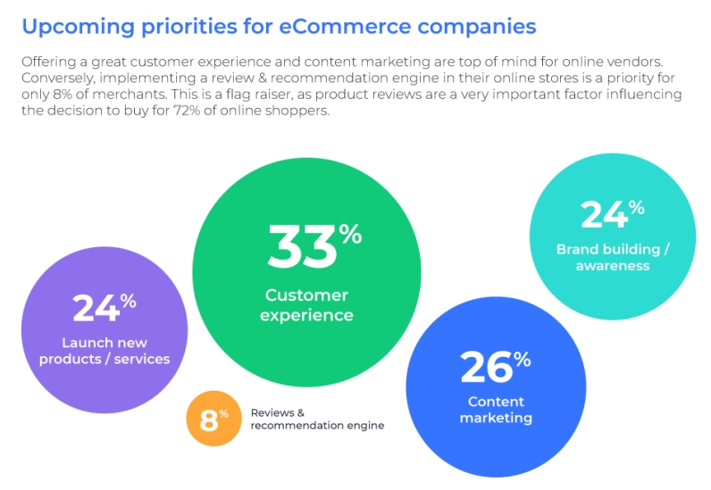 eCommerce priorities