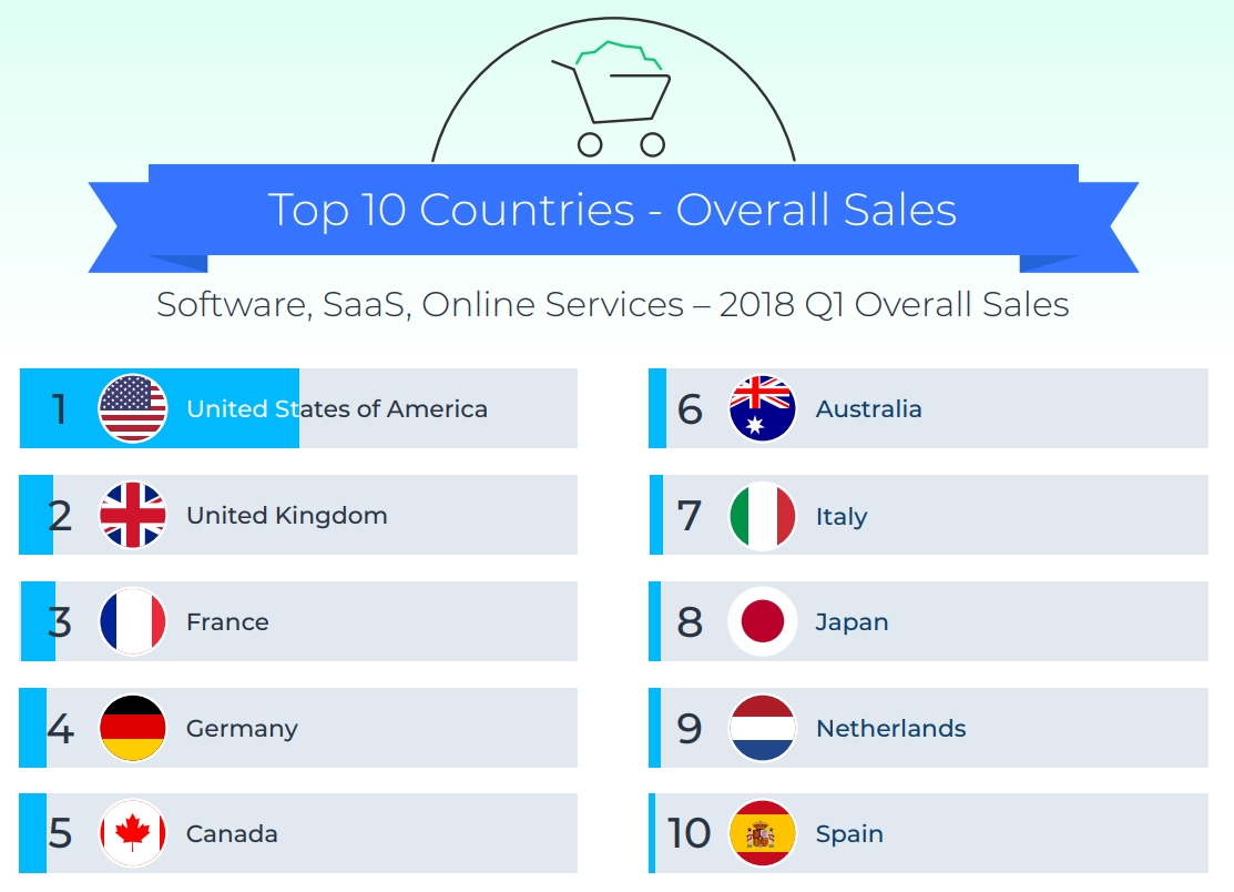 Top 10 software sales countries